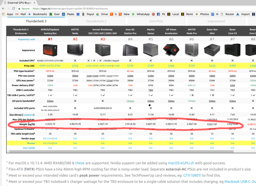 "Comparison table of eGPU enclosures with the ""weight"" row highlighted"